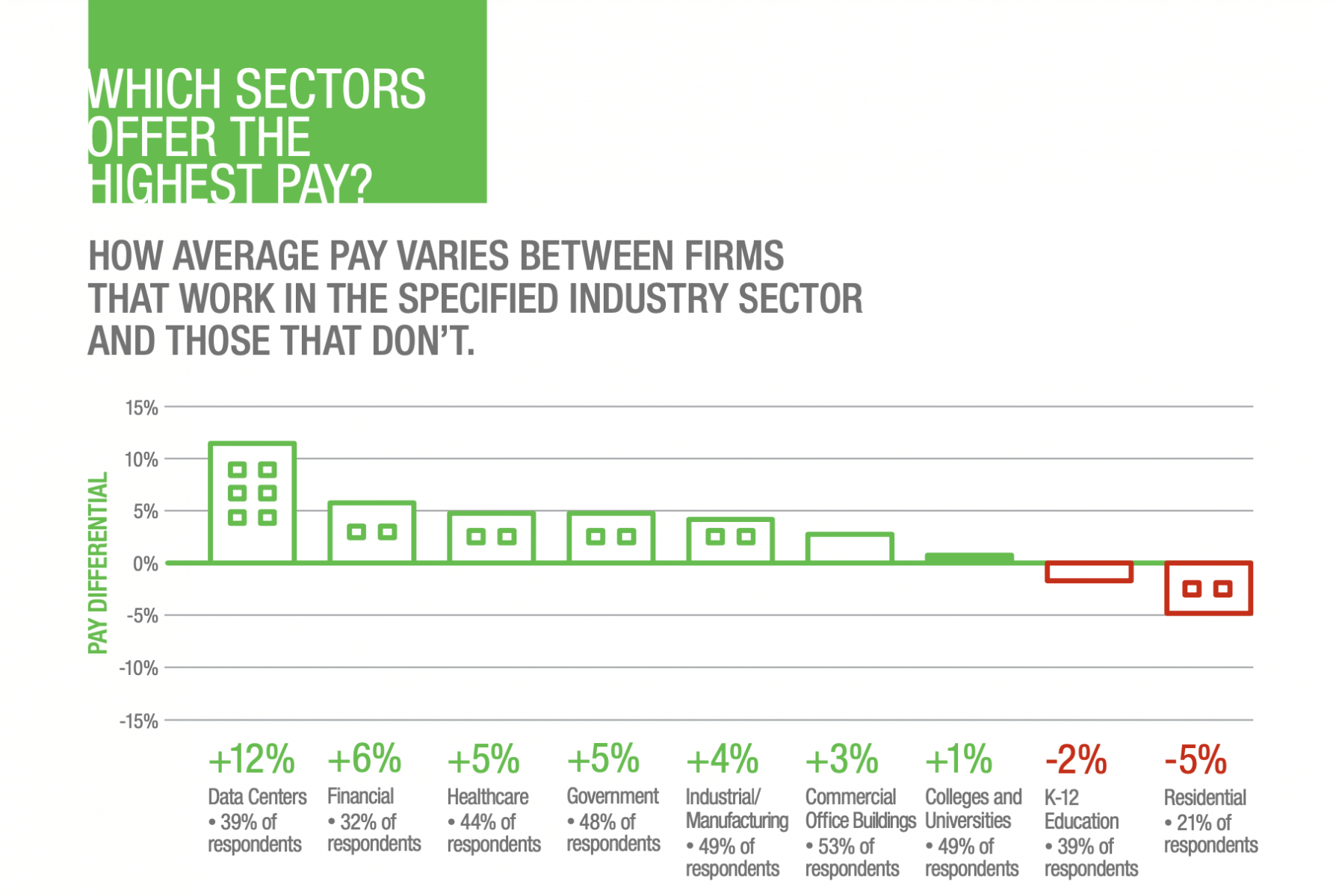 2021 Network and Cable Average Job Pay Veries by Industry Sector