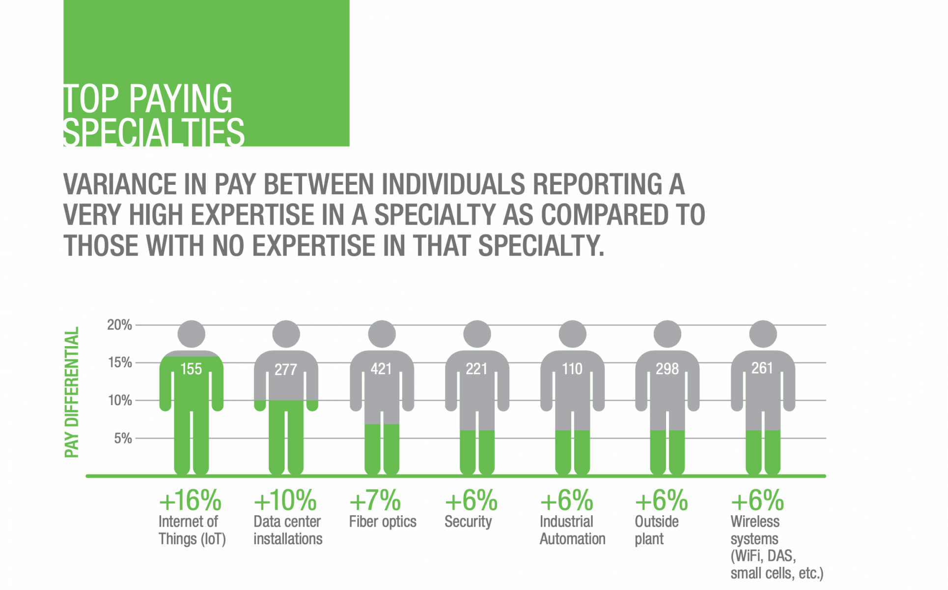 Pay by Job Specialty Where Those in Internet of Things Get the Biggest Increase in Pay