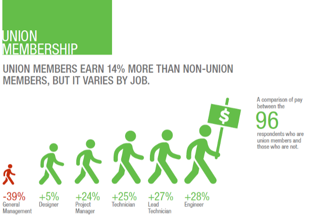 Impact of Union Membership on Network and Cable Job Pay by Job Title