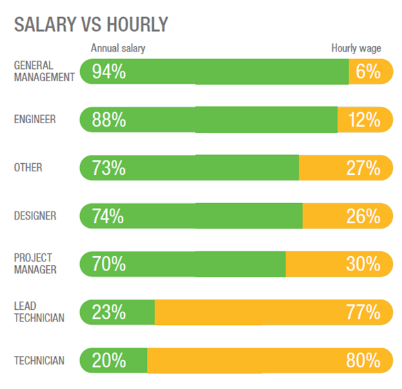 Percent of Survey Respondents Who are Salary vs Hourly by Job Title Including Technician, Manager, Designer, Engineer, & More
