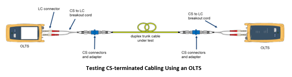 Testing CS terminated cabling using OLTS