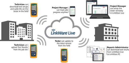 Linkware Live benefits explained by Fluke Networks - 1