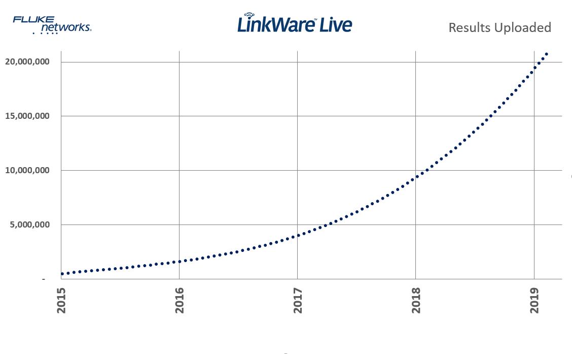 Nutzung von Fluke Networks LinkWare™ Live Certification Results Management Service verdoppelt sich 2018.