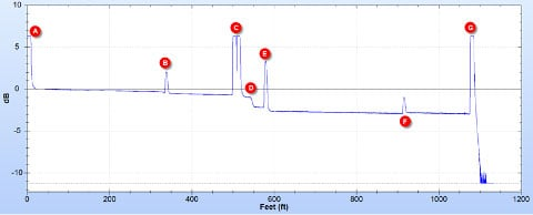 Graph of a Typical OTDR Trace Showing Length and Decline in Light Strength.
