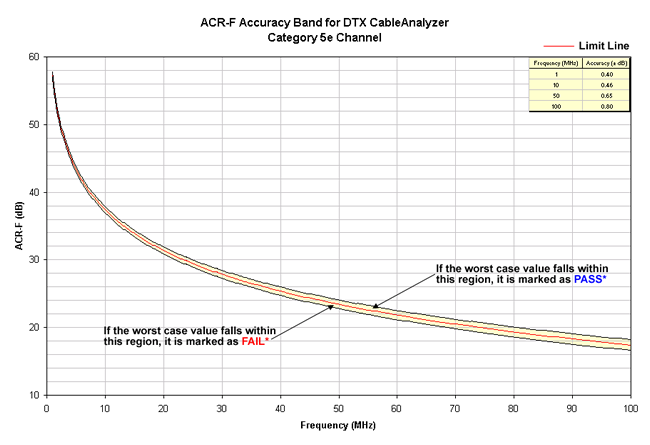 ACR-F Accuracy Band Cat 5e Channel