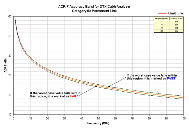 ACR-F Accuracy Band Cat 5e Permanent Link