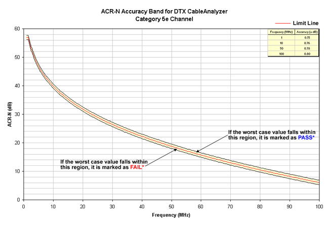 ACR-N Accuracy Band Cat 5e Channel