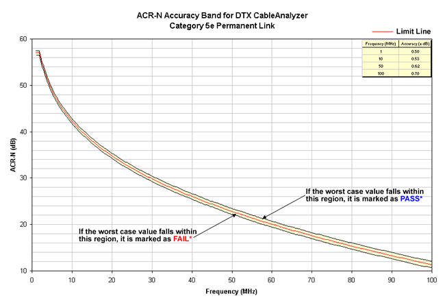 ACR-N Accuracy Band Cat 5e Permanent Link