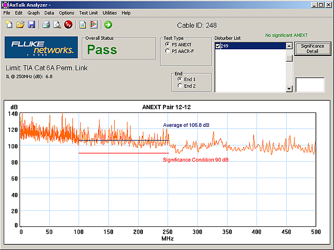 Average of 1068 dB in AxTalk Analyzer