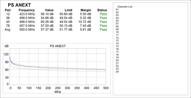 PC ANEXT Test Report for 24 Cables Bundle Size