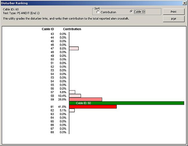 Disturber Ranking in AxTalk Analyzer Software