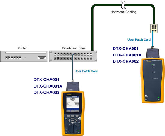 DTX Channel Adapters Combination