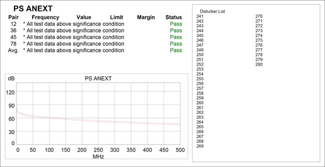 PSANEXT Data Above Signifacance Condition