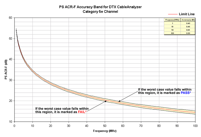 PS ACR-F Accuracy Band Cat 5e Channel