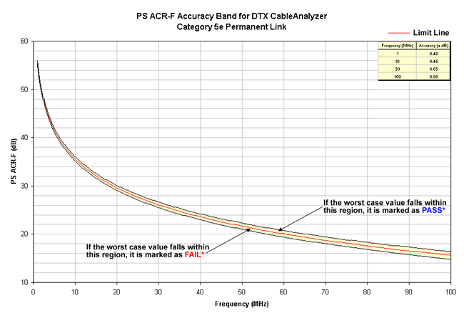 PS ACR-F Accuracy Band Cat 5e Permanent Link