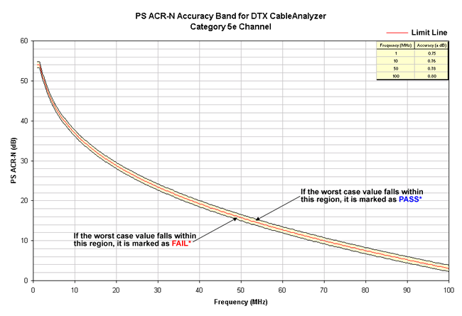 PS ACR-N Accuracy Band Cat 5e Channel
