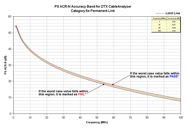 PS ACR-N Accuracy Band Cat 5e Permanent Link