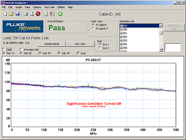 Significance Condition Turned Off in AxTalk Analyzer