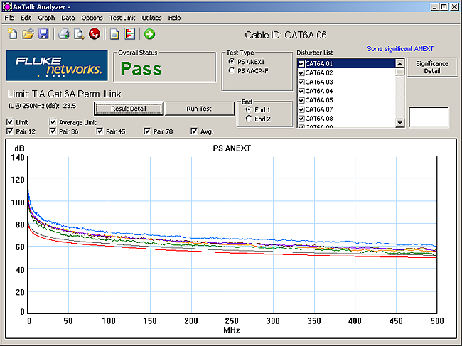Significance Condition Turned On in AxTalk Analyzer