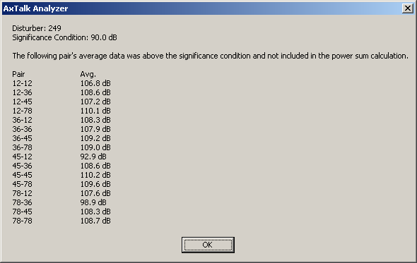 Significance Detail on Distributer 249 in AxTalk Analyzer