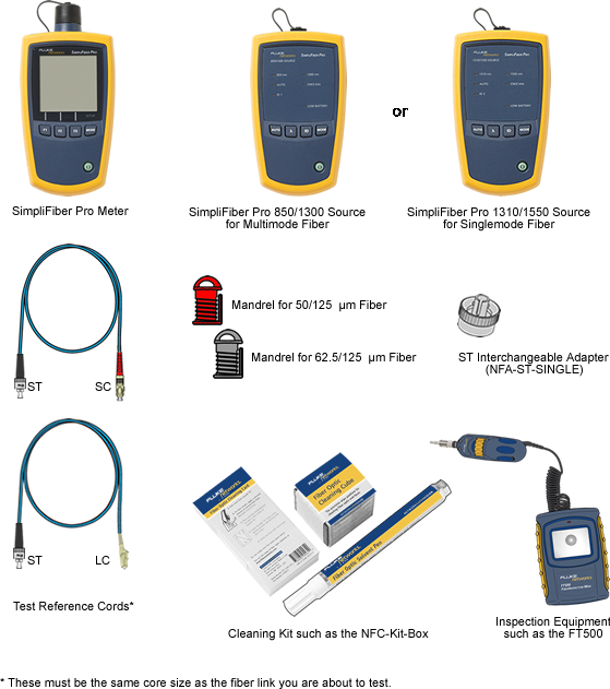 SimpliFiber Pro Required Test Tools