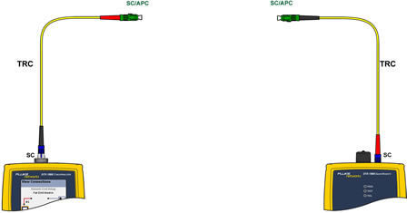 Insert SC to SC/APC TRC to Main Unit Input Port