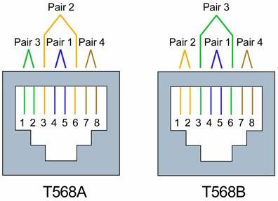 wiring codes t568a vs t568b