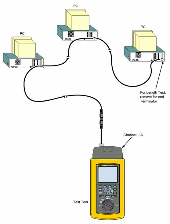 Coaxial Cabling Link Connection for Autotest