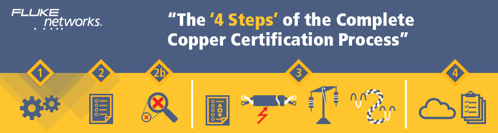 Order Free Copper Certification Process Poster