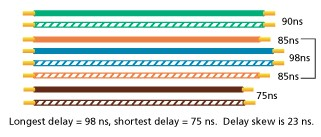 Propagation Delay Skew Measurement with Longest and Shortest Delay