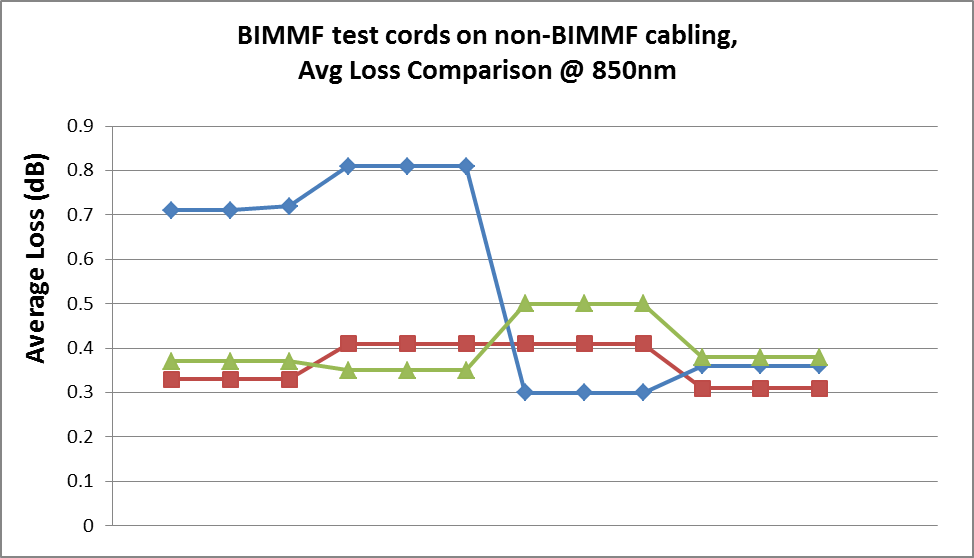 Testing non-BIMMF cabling with BIMMF test cords
