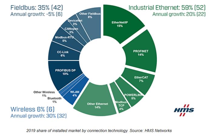 Normas de Ethernet industrial: Allanando el camino para la ... on